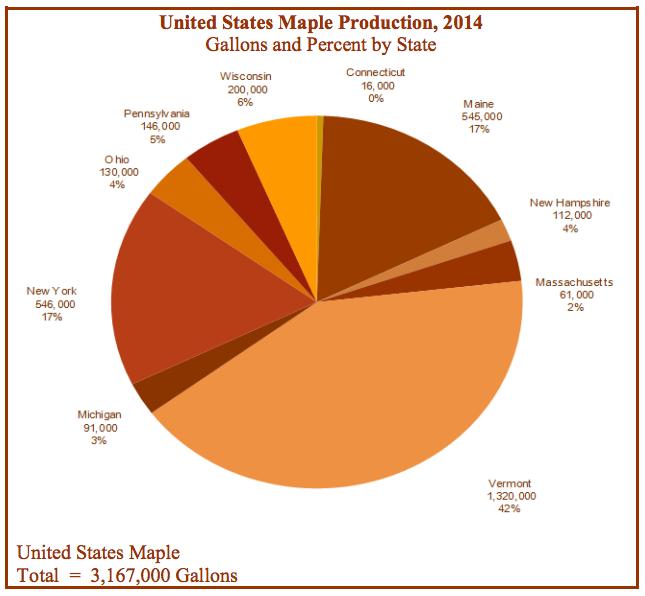 2014_US_Maple_Production